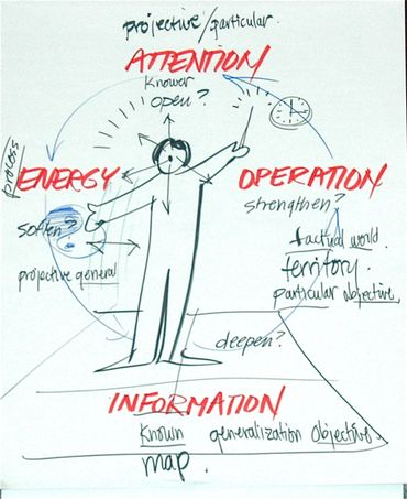 Facilitation Mastery: Experiencing the Four Flows