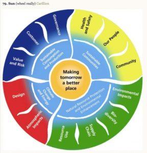 SunWheel - Visualizing Sustainability