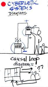 3Cybernetic - Business Models & Mental Models