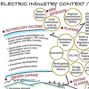 California Electrical Industry Context Map - David Sibbet