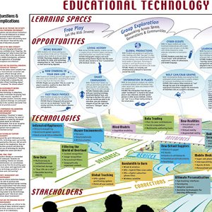 Education Technology Horizon Map - David Sibbet