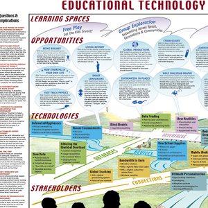 Education Technology Horizon Map - David Sibbet