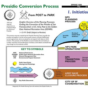 Presidio Conversion - David Sibbet