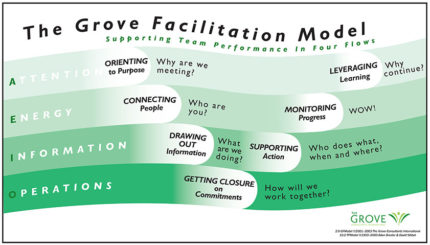 grove facilitation model - Process Models - David Sibbet