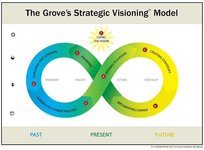 grove strategic visioning model - Process Models - David Sibbet