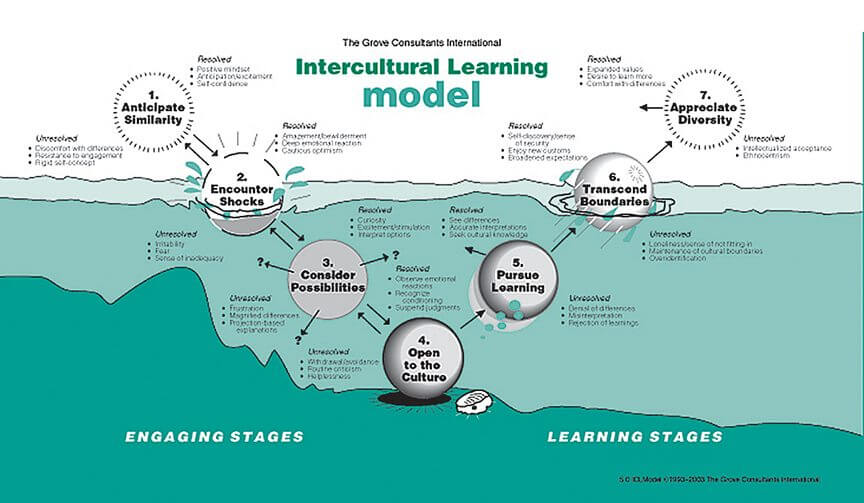 Intercultural Learning Model