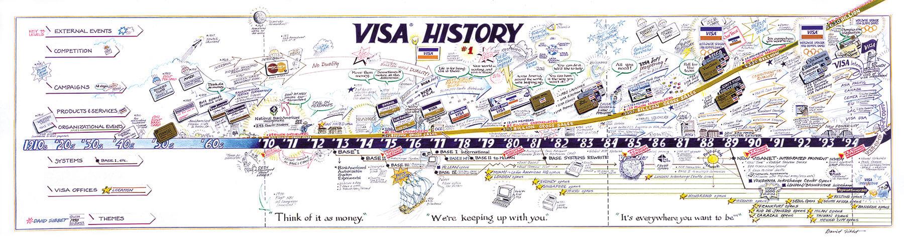 Visa History - Portfolio - David Sibbet