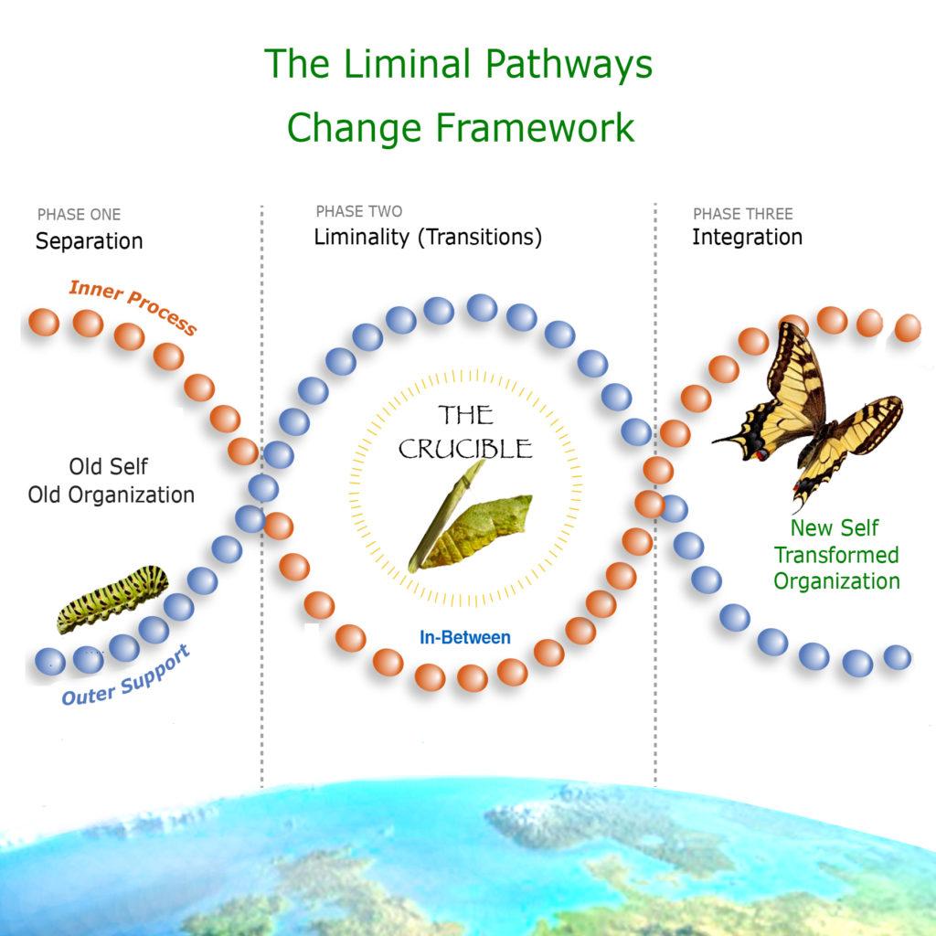 LIMINAL PATH MODEL6.1