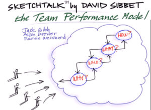 teamperformancesketchtalk